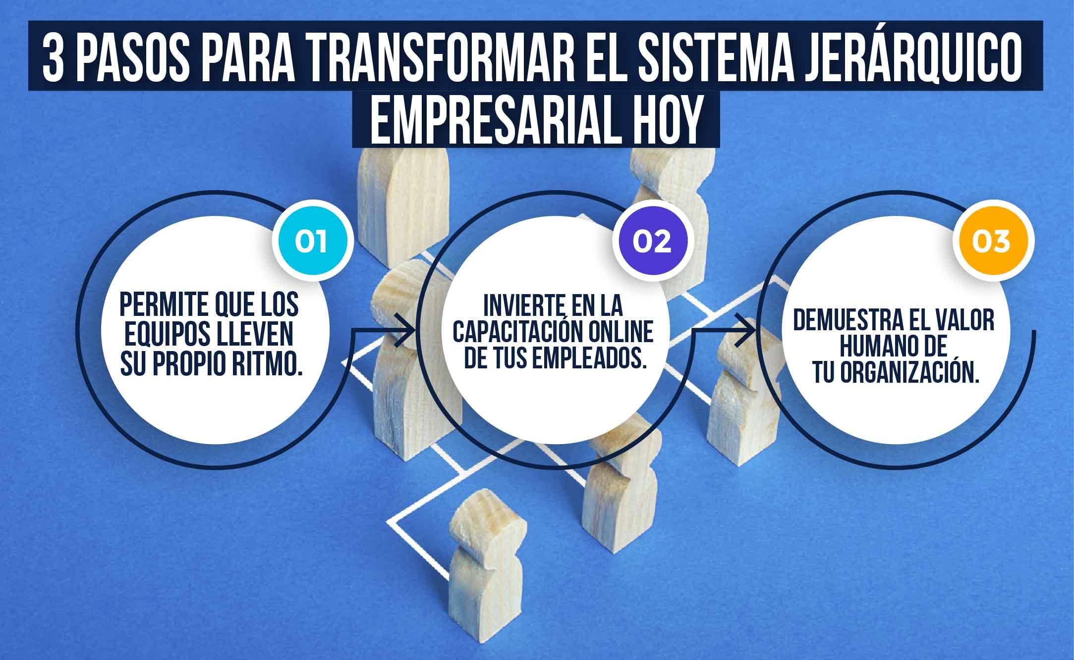 Cómo transformar el sistema jerárquico empresarial actual
