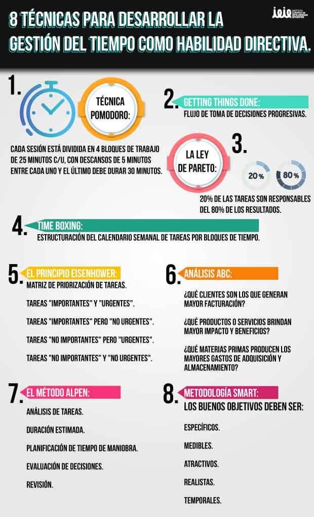 infografia gestion del tiempo como habilidad directiva ieie